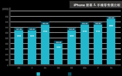 iPhone螢幕維修 應該要花多少? 用Apple的成本告訴你合理的維修費用