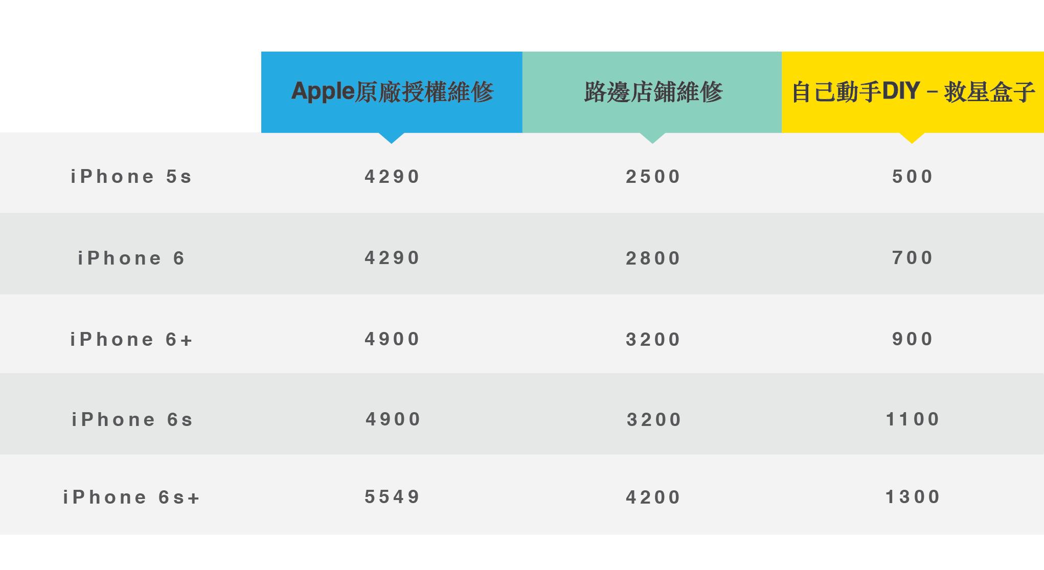 iphone-screen-repair-Pricing-comparison